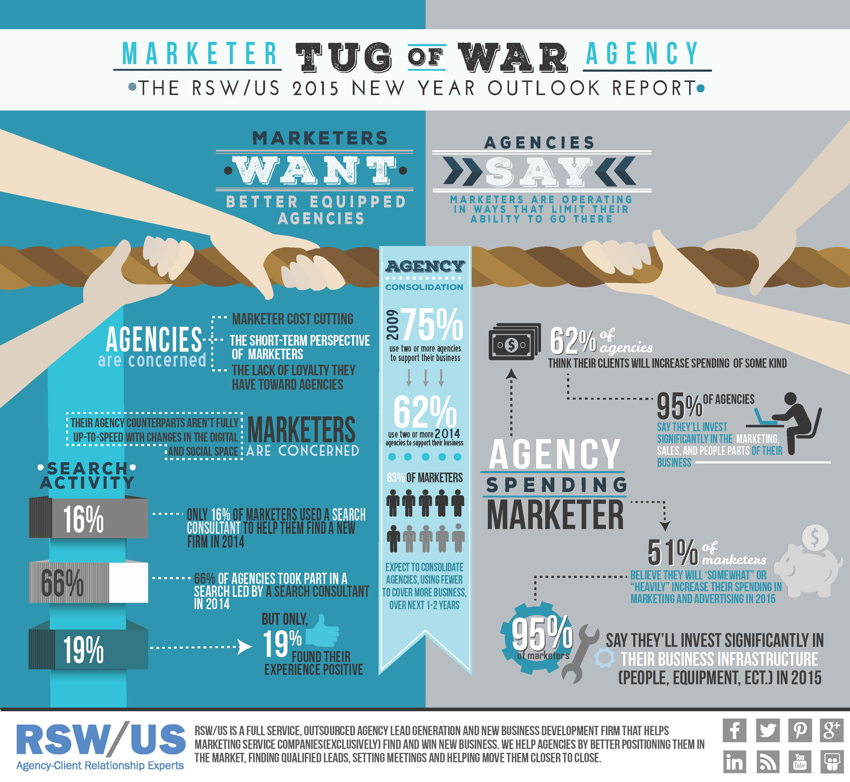 RSWUS-Marketer-Agency Tug of War Infographic jpg