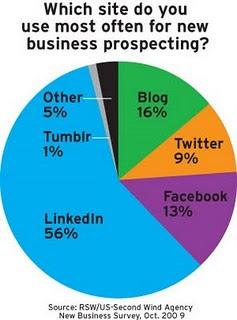 Pie chart web