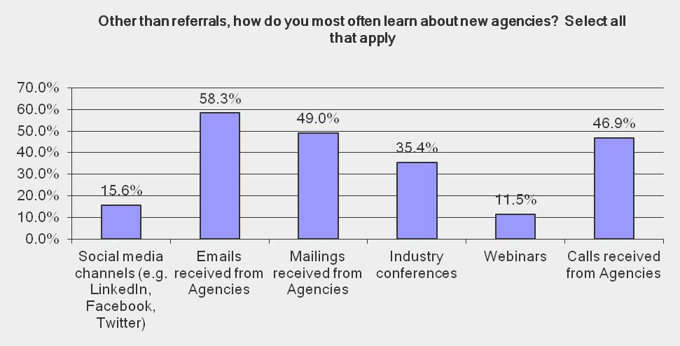 RSW/US Survey Report