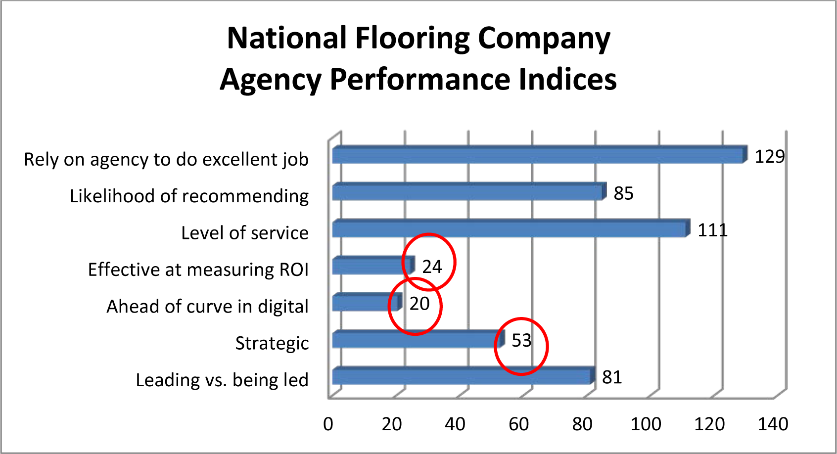 national-flooring-graph