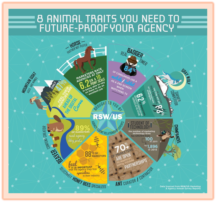 Agency of the Future - Infographic and Video Series