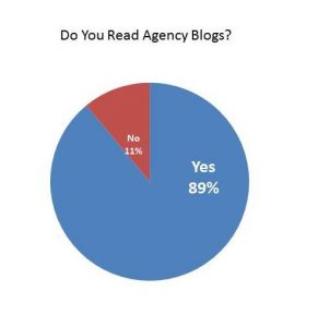 blog readership