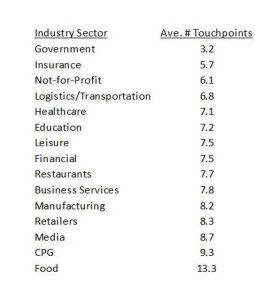 Industry Data