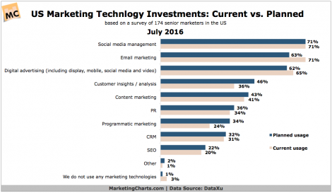 MarTech investments