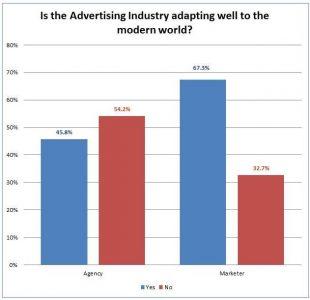 Advertising Industry