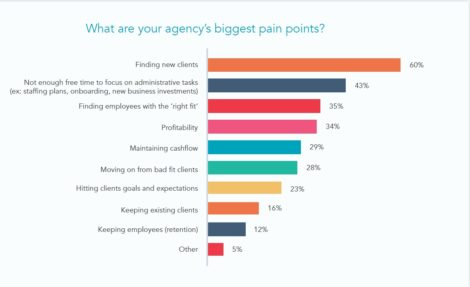 What Are Your Agency's Biggest Pain Points?