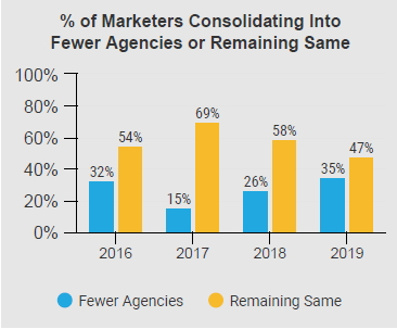 Marketers plan to consolidate roster agencies in 2020