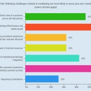 8 Marketing Technology Stats To Help Ad Agencies Boost Client Retention [Data]